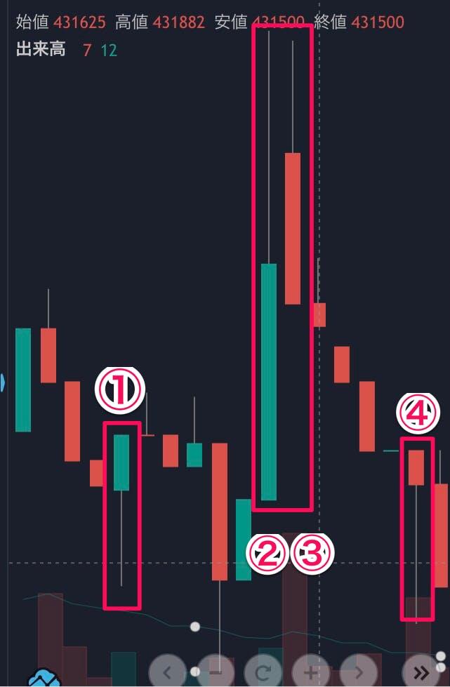 仮想通貨チャートの見方〜チャートを見た実際の分析〜