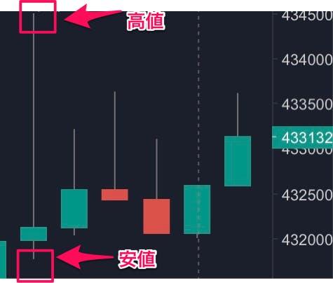 仮想通貨チャートの見方〜ローソク足〜