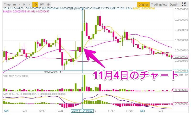 Binance XLM-BTC チャート