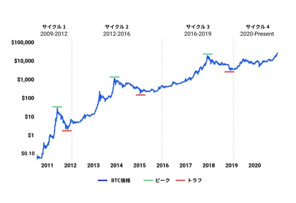 ビットコイン価格サイクル